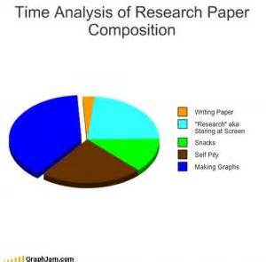 Analyzing data in a research paper